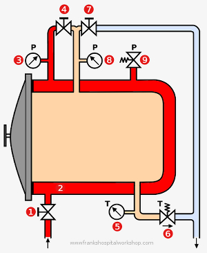 when the inlet valve 1 is open, hot steam from the external boiler enters  the jacket 2 of the autoclave  the chamber gets preheated