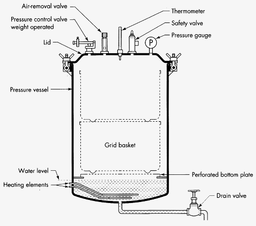 simple diagram of autoclave