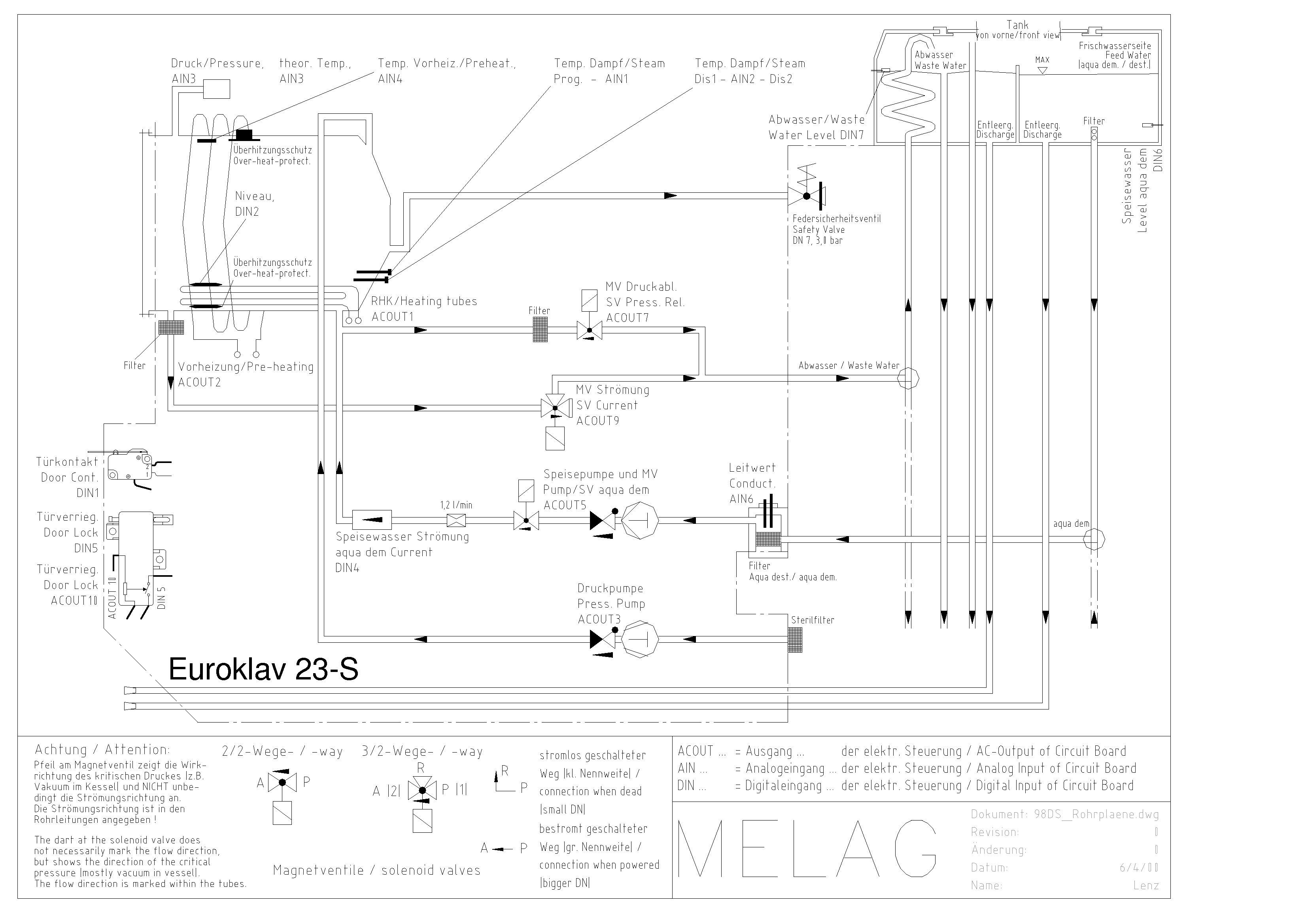 Franks Autoclaves Midmark M11 Wiring Diagram Melag 23 S